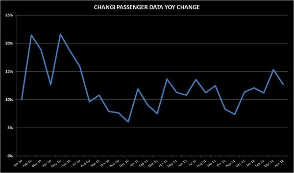 THE M3: IMPORTED LABOUR; CHANGI APRIL PASSENGER TRAFFIC - changi2