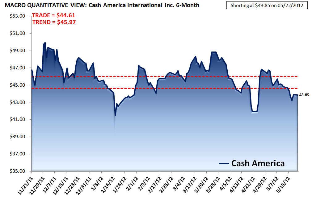 CSH: A GOOD SHORT FOR THE REST OF 2012 - CSH macro