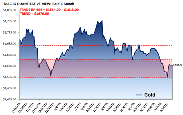 CSH: A GOOD SHORT FOR THE REST OF 2012 - Gold Macro Chart