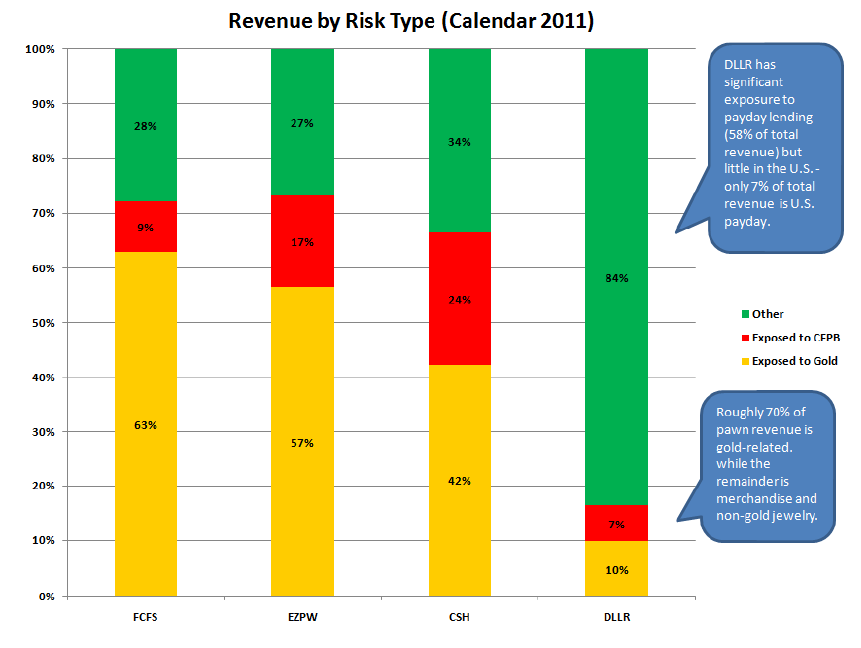 CSH: A GOOD SHORT FOR THE REST OF 2012 - Rev by risk type