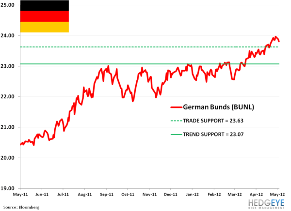 Buying German Bunds (BUNL): Trade Update - 1. bunl