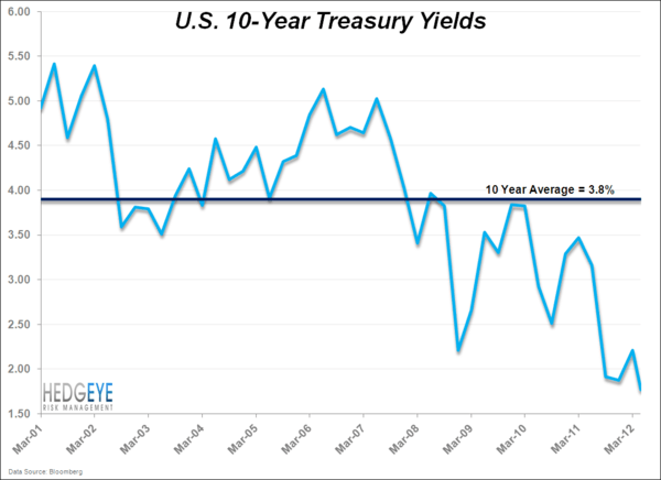 Treasuries Will Eventually Revert To The Mean . . . But When? - 10yr.avg
