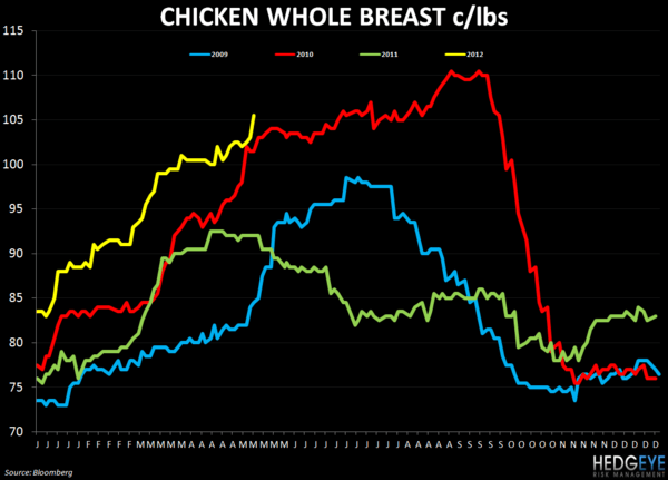 WEEKLY COMMODITY CHARTBOOK - FEEDING 9 BILLION PEOPLE - breast