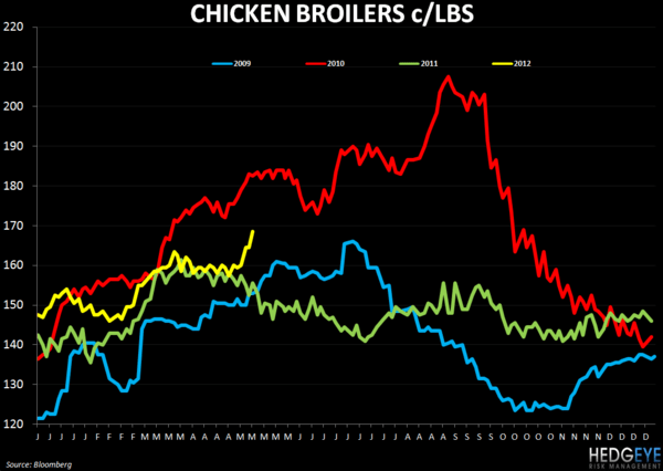 WEEKLY COMMODITY CHARTBOOK - FEEDING 9 BILLION PEOPLE - broil