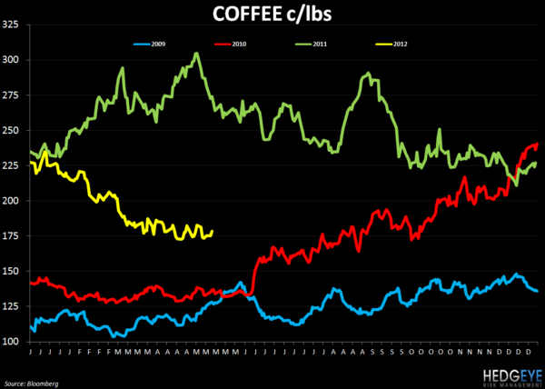 WEEKLY COMMODITY CHARTBOOK - FEEDING 9 BILLION PEOPLE - coffee