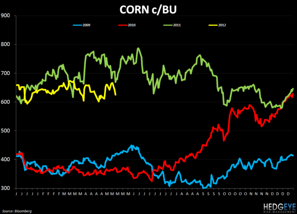 WEEKLY COMMODITY CHARTBOOK - FEEDING 9 BILLION PEOPLE - corn