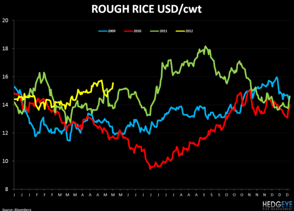WEEKLY COMMODITY CHARTBOOK - FEEDING 9 BILLION PEOPLE - rice