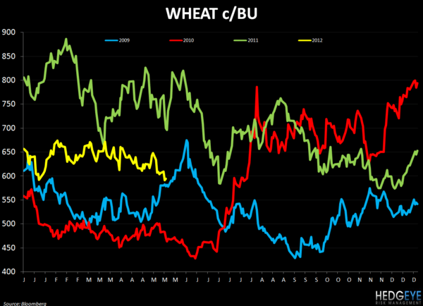 WEEKLY COMMODITY CHARTBOOK - FEEDING 9 BILLION PEOPLE - wheat