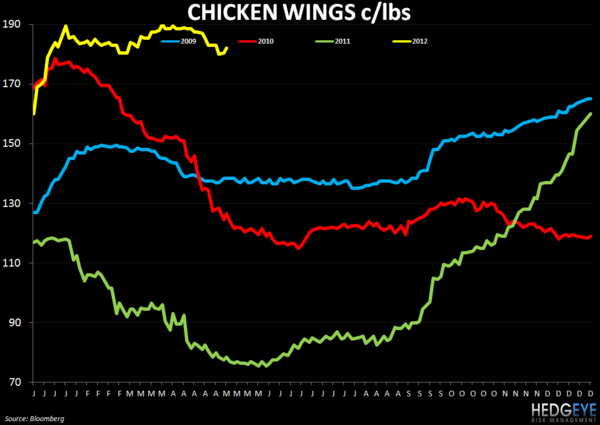 WEEKLY COMMODITY CHARTBOOK - FEEDING 9 BILLION PEOPLE - wings