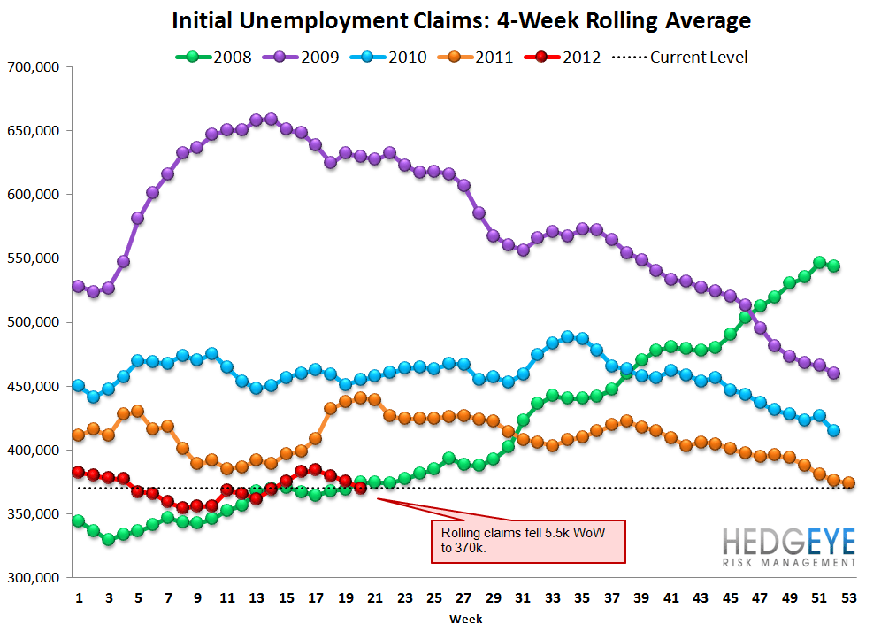 INITIAL CLAIMS: TREADING WATER  - Rolling