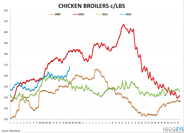 SAFM - GOING LONG - chickenprices