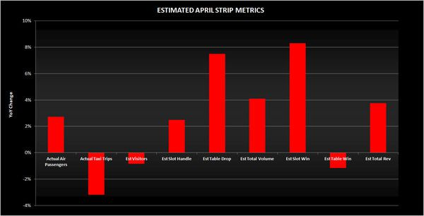 LV STRIP: DATA SAYS APRIL COULD BE UP - vegas
