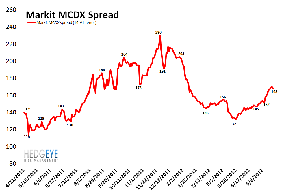 TUESDAY MORNING RISK MONITOR: CREDIT DEFAULT SWAPS TAKE A BREATHER - MCDX