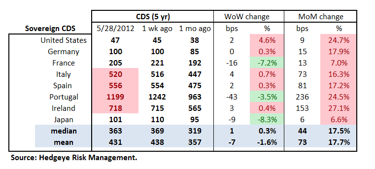 TUESDAY MORNING RISK MONITOR: CREDIT DEFAULT SWAPS TAKE A BREATHER - Sov Table
