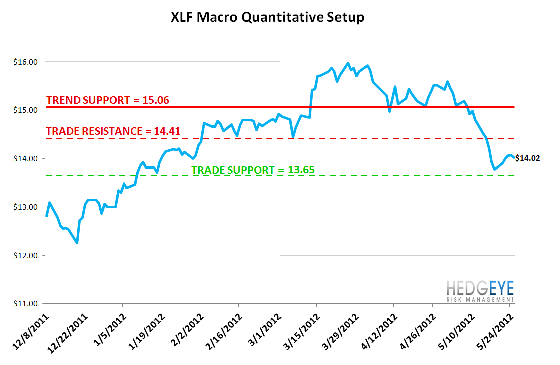 TUESDAY MORNING RISK MONITOR: CREDIT DEFAULT SWAPS TAKE A BREATHER - XLF