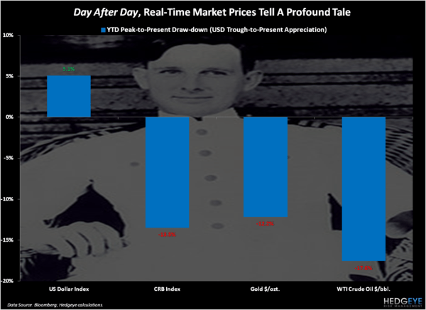 CHART OF THE DAY: Day After Day - Chart of the Day