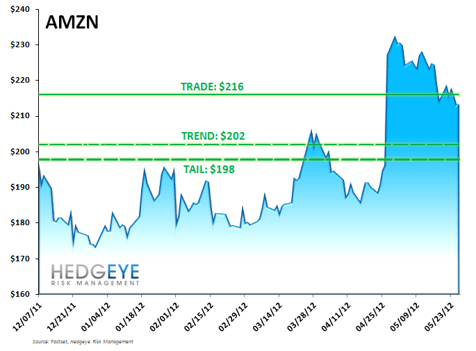 AMZN: Adding TRADE, Respecting TREND and TAIL - AMZN TTT