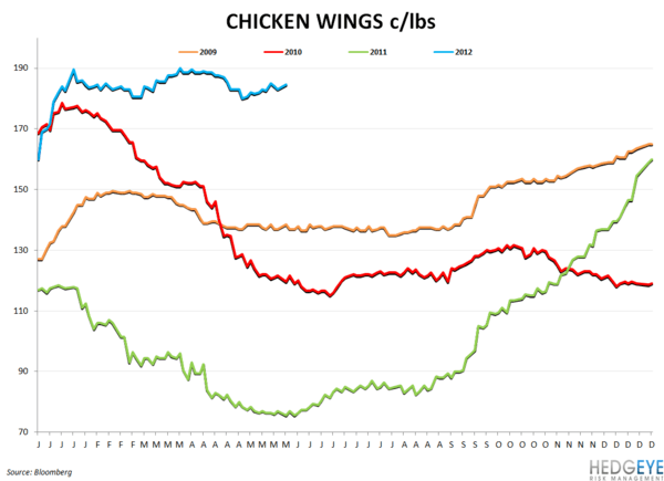 WEEKLY COMMODITY CHARTBOOK - chicken wing prices