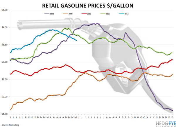 WEEKLY COMMODITY CHARTBOOK - gas prices