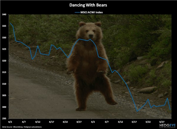 Dancing With the Bear - Chart of the Day