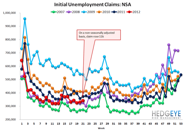 INITIAL CLAIMS: JOBS DATA CONTINUES TO TRICK MOST MARKET OBSERVERS - NSA