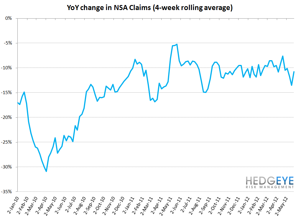 INITIAL CLAIMS: JOBS DATA CONTINUES TO TRICK MOST MARKET OBSERVERS - NSA YoY