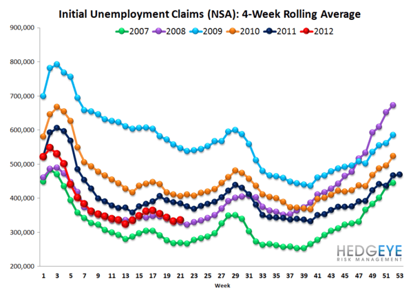 INITIAL CLAIMS: JOBS DATA CONTINUES TO TRICK MOST MARKET OBSERVERS - NSA rolling