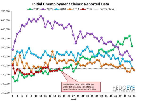 INITIAL CLAIMS: JOBS DATA CONTINUES TO TRICK MOST MARKET OBSERVERS - Raw