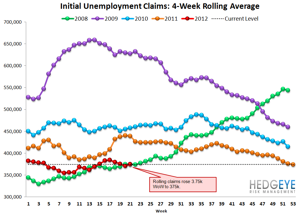 INITIAL CLAIMS: JOBS DATA CONTINUES TO TRICK MOST MARKET OBSERVERS - Rolling