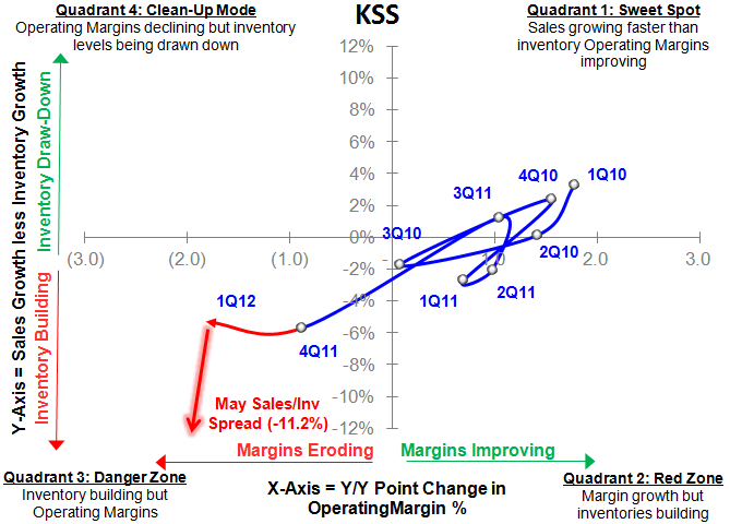 Mid-Tier Math Not Adding Up - KSS SIGMA
