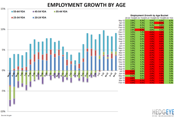 EMPLOYMENT DATA MIXED FOR RESTAURANT INDUSTRY - Employment by Age