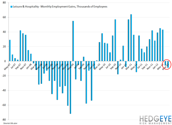 EMPLOYMENT DATA MIXED FOR RESTAURANT INDUSTRY - leisure   hospitality