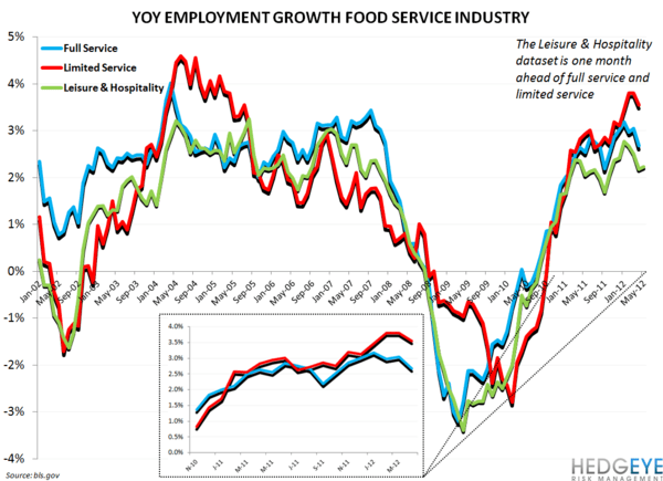 EMPLOYMENT DATA MIXED FOR RESTAURANT INDUSTRY - restaurant employment