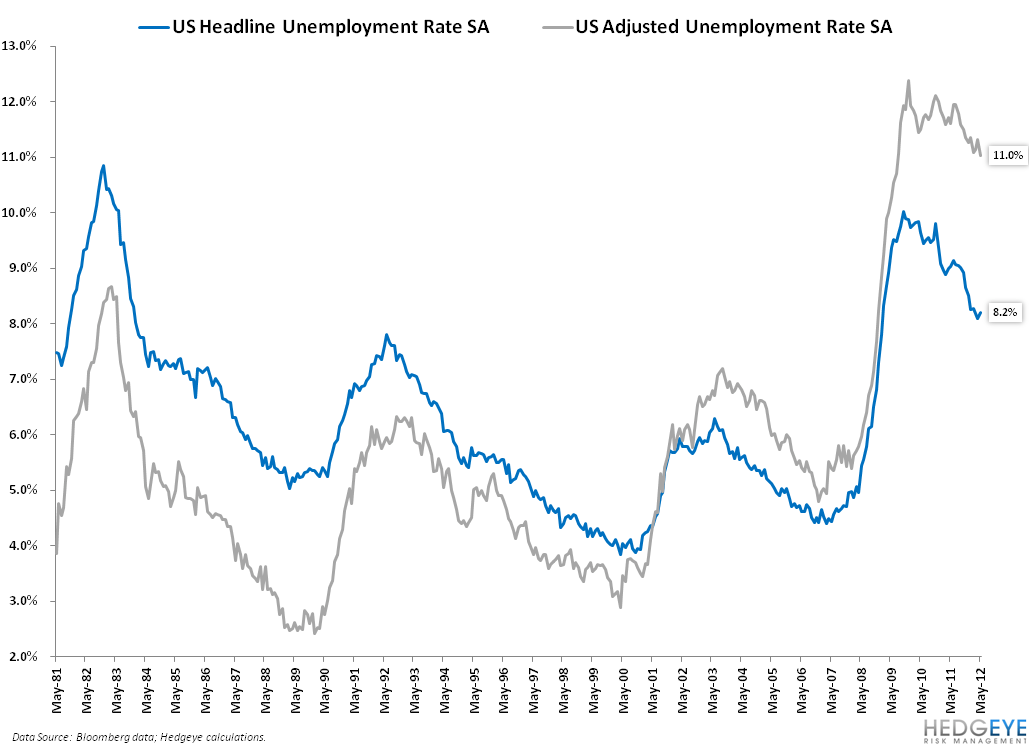 ANALYZING THE JOBS REPORT THROUGH THE LENS OF THE GENERAL ELECTION: MAY 2012 EDITION - 7