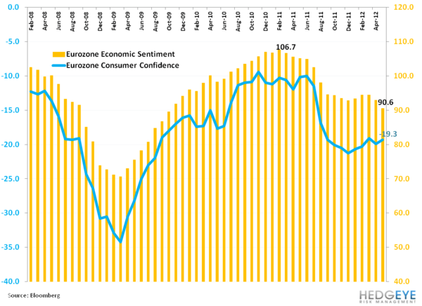 Weekly European Monitor: He said, She said - 11. economic confidence