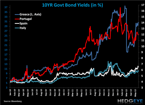 Weekly European Monitor: He said, She said - 11. yields