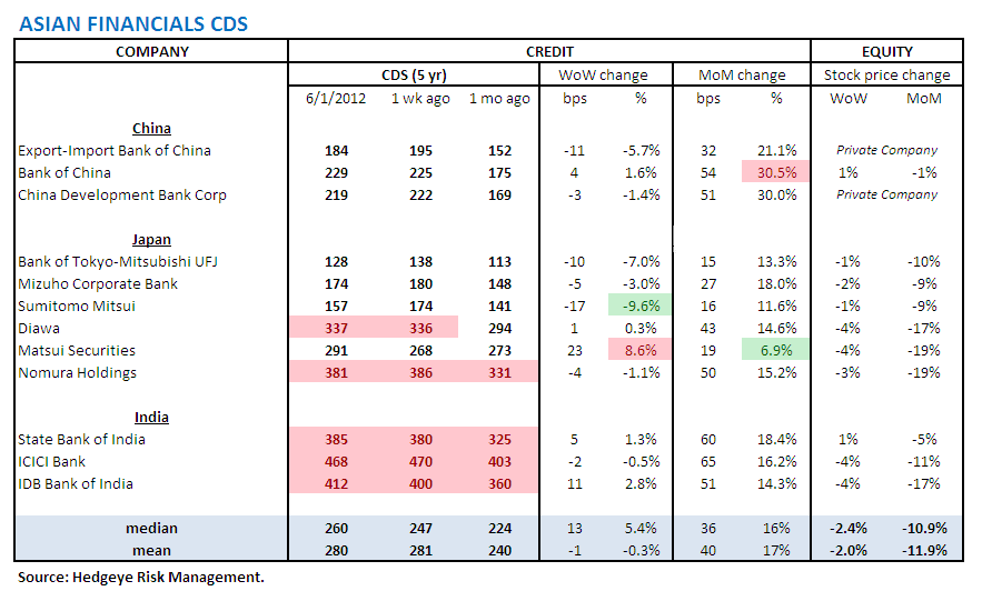 MONDAY MORNING RISK MONITOR: RISK MEASURES DETERIORATE ACROSS THE BOARD  - Asian CDS2