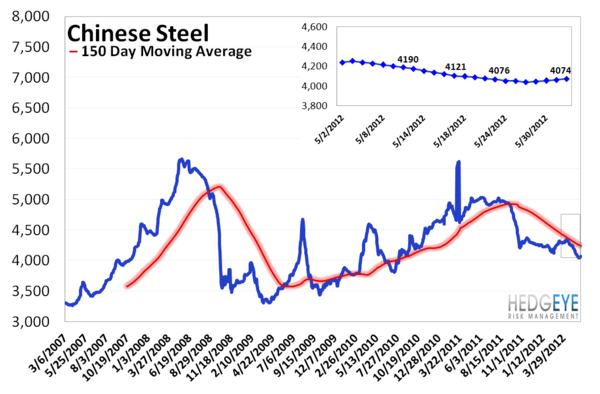 MONDAY MORNING RISK MONITOR: RISK MEASURES DETERIORATE ACROSS THE BOARD  - Chinese Steel