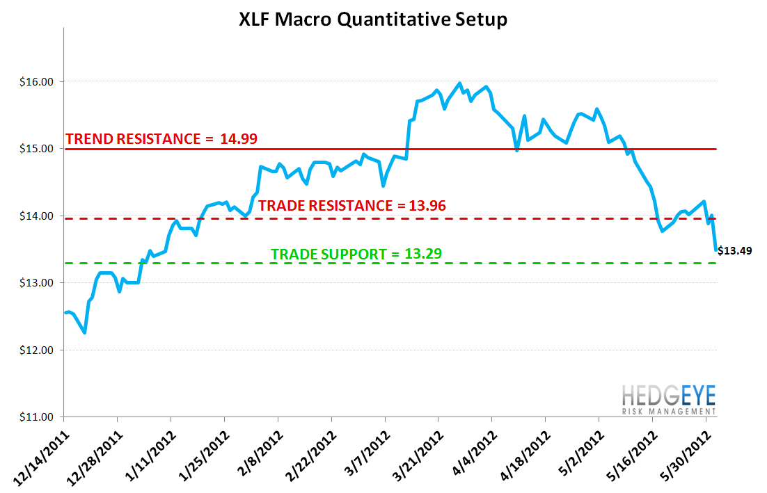 MONDAY MORNING RISK MONITOR: RISK MEASURES DETERIORATE ACROSS THE BOARD  - XLF