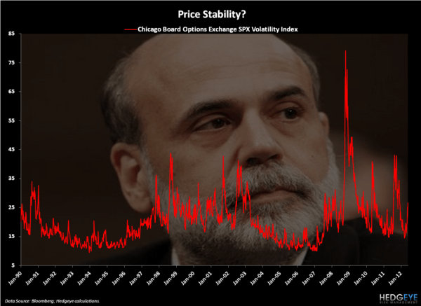 Fire Bernanke - Chart of the Day
