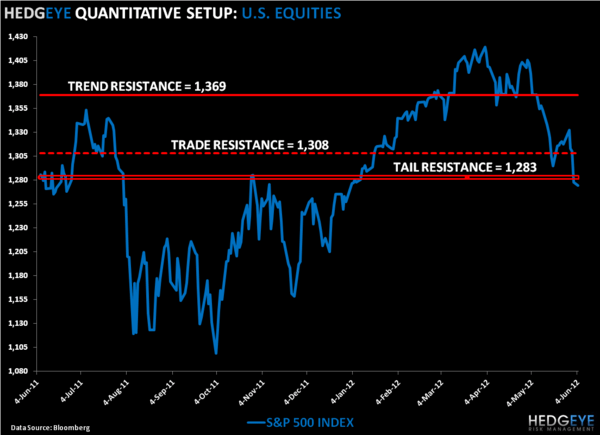 No Man's Land: SP500 Levels, Refreshed - SPX