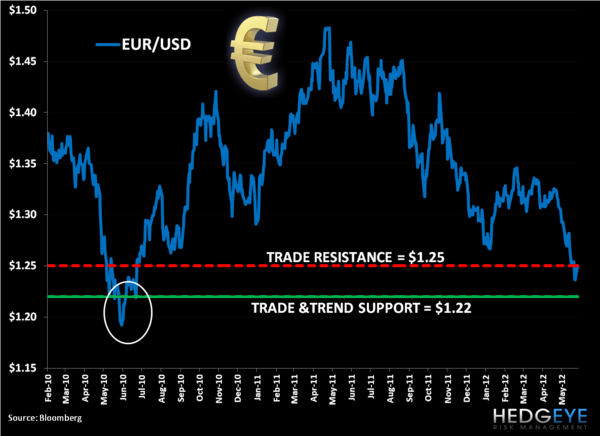 Shorting EUR/USD (FXE): Trade Update - 11. eur