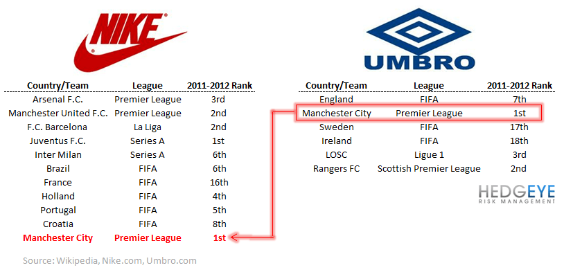 HedgeyeRetail: Chart of the Day; Nike/Umbro - Table 1