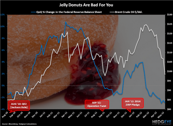 Jelly Donuts - Chart of the Day