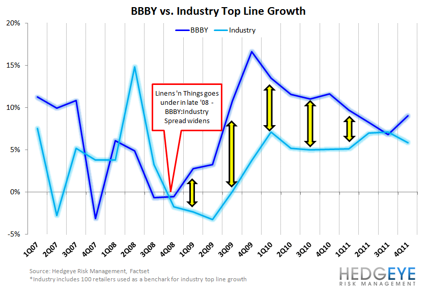 HedgeyeRetail: Chart of the Day; BBBY E-mergency - BBBY chart 2