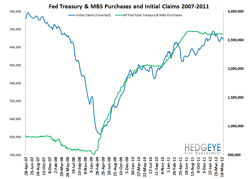 INITIAL CLAIMS: TWO MONTHS TO GO - Fed