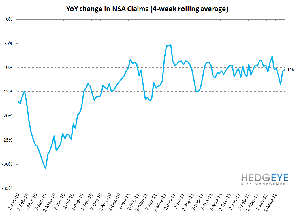 INITIAL CLAIMS: TWO MONTHS TO GO - YoY NSA