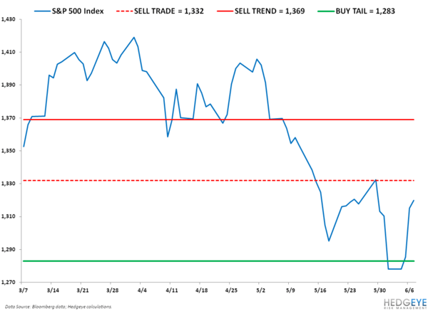 Not Good: SP500 Levels, Refreshed - SPX