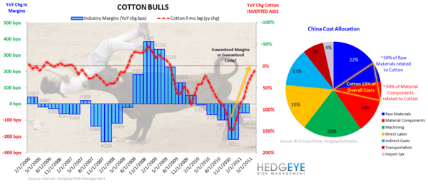HedgeyeRetail: Chart of the Day; Cotton Bulls - Cotton COTD