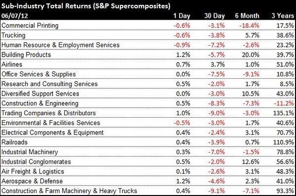 Industrials Chart of the Day & Sector Commentary - chart 3 sub industry performance 6 7